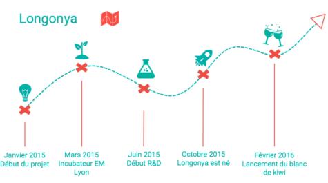 Roadmap Longonya